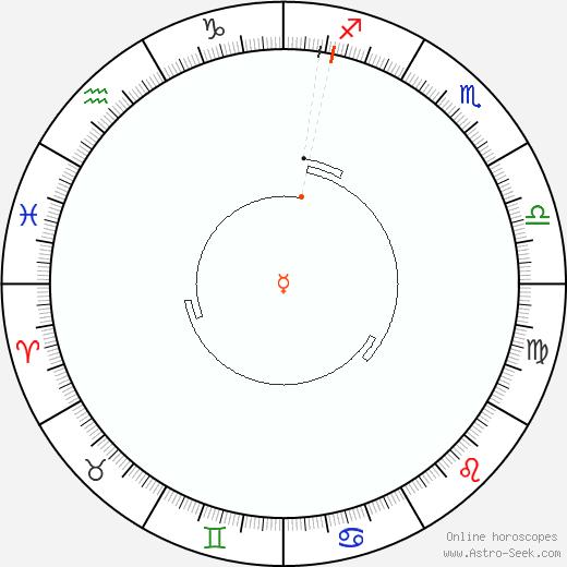 Mercurio Retrograde Astro Calendar 2044