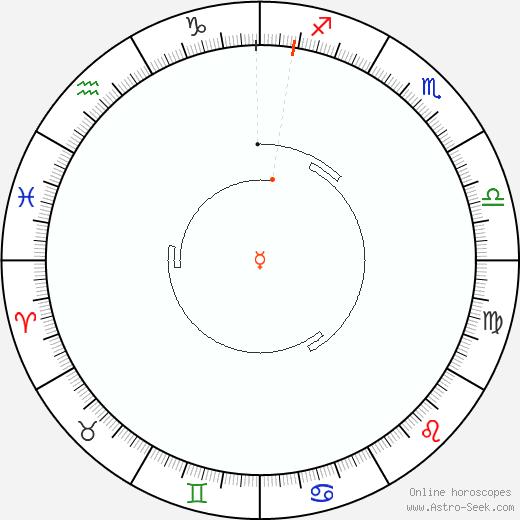 Mercurio Retrograde Astro Calendar 2045