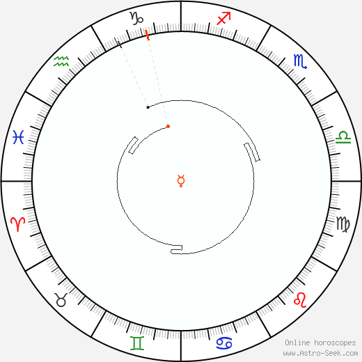 Mercurio Retrograde Astro Calendar 2047