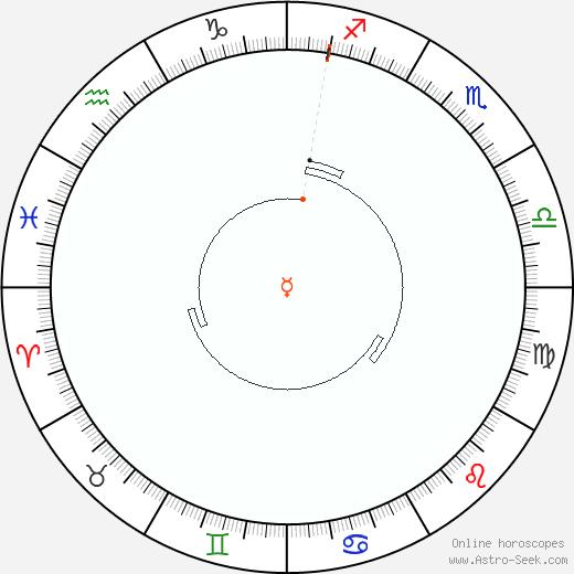 Mercurio Retrograde Astro Calendar 2057