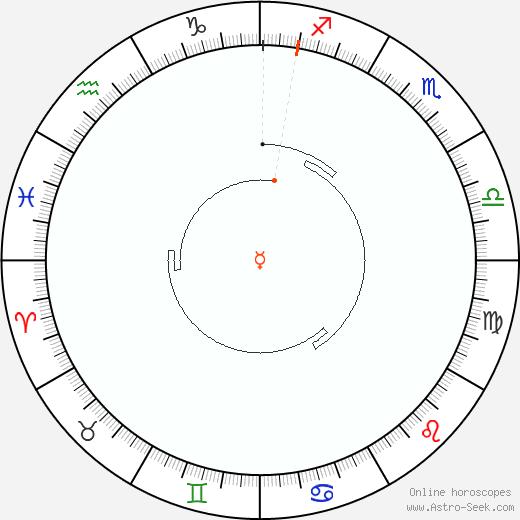 Mercurio Retrograde Astro Calendar 2058
