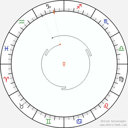 Mercurio Retrograde Astro Calendar 2060