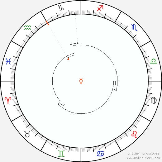 Mercurio Retrograde Astro Calendar 2062