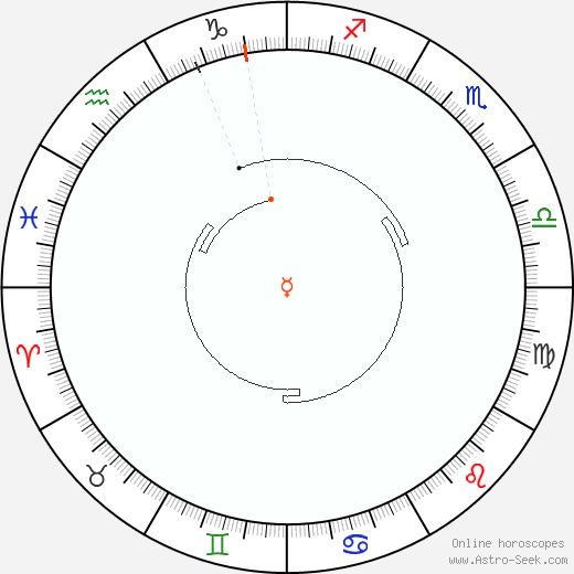Mercurio Retrograde Astro Calendar 2073
