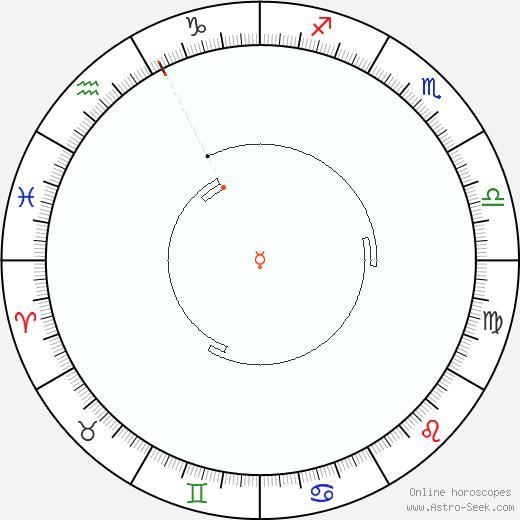 Mercurio Retrograde Astro Calendar 2081