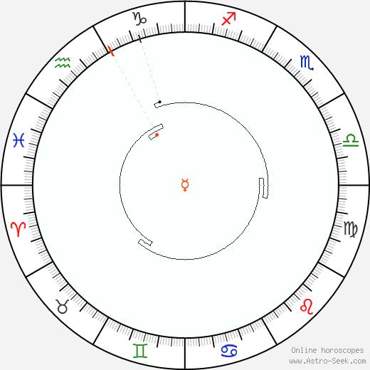 Mercurio Retrograde Astro Calendar 2088
