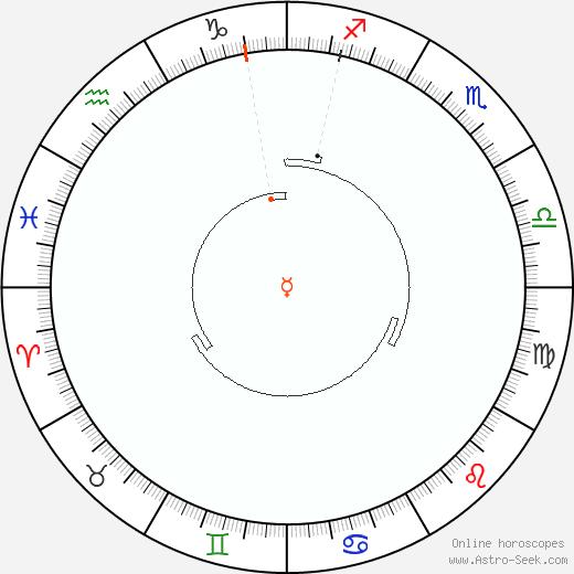 Mercury Retrograde Astro Calendar 1826