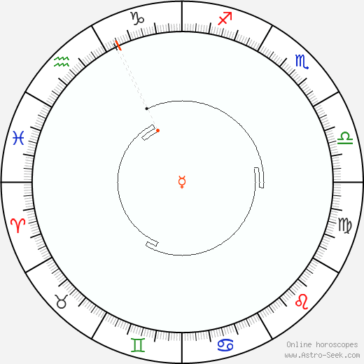 Mercury Retrograde Astro Calendar 1831