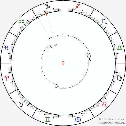 Mercury Retrograde Astro Calendar 1837