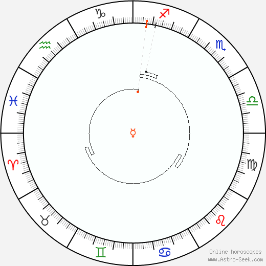 Mercury Retrograde Astro Calendar 1866