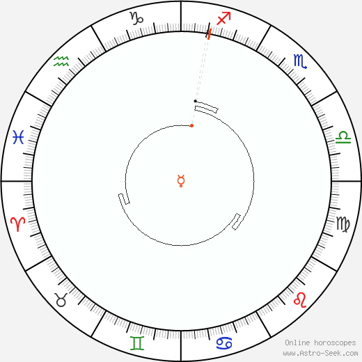 Mercury Retrograde Astro Calendar 1886