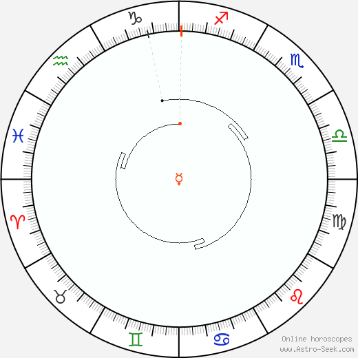 Mercury Retrograde Astro Calendar 1888