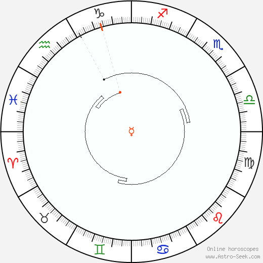 Mercury Retrograde Astro Calendar 1896