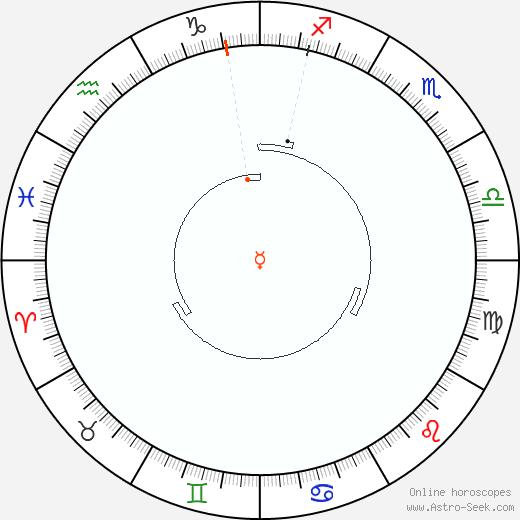 Mercury Retrograde Astro Calendar 1905