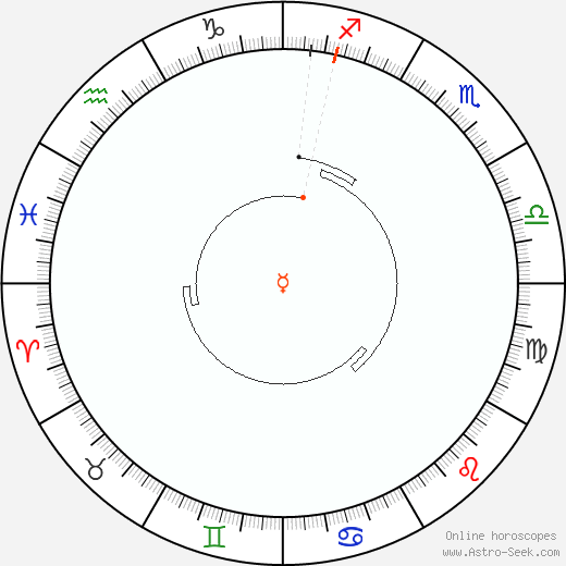 Mercury Retrograde Astro Calendar 1926