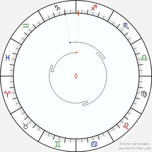 Mercury Retrograde Astro Calendar 1934
