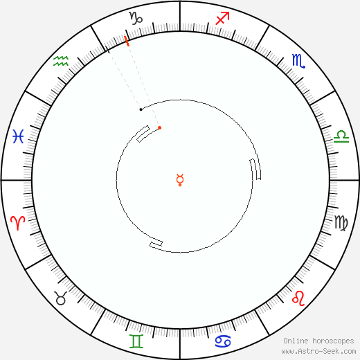 Mercury Retrograde Astro Calendar 1936