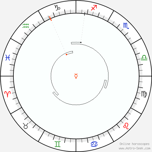 Mercury Retrograde Astro Calendar 1944