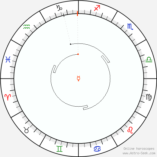 Mercury Retrograde Astro Calendar 1954