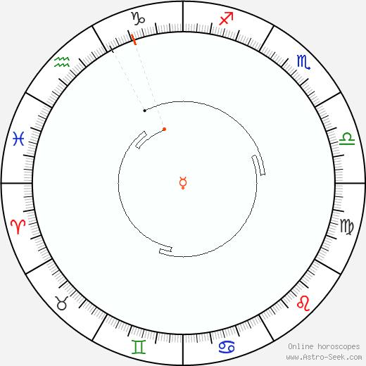 Mercury Retrograde Astro Calendar 1962