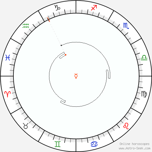Mercury Retrograde Astro Calendar 2035