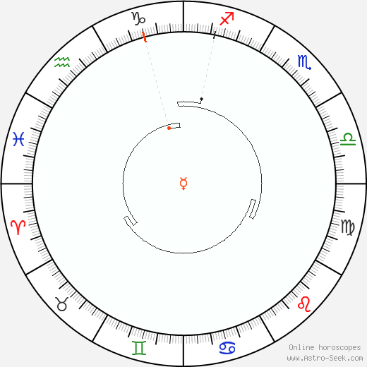 Mercury Retrograde Astro Calendar 2043