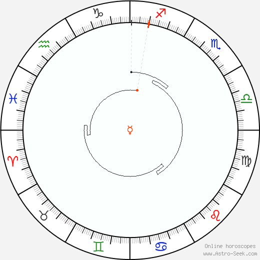Mercury Retrograde Astro Calendar 2058