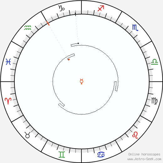Mercury Retrograde Astro Calendar 2062