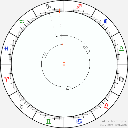 Mercury Retrograde Astro Calendar 2066