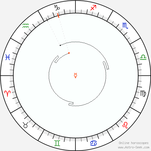 Mercury Retrograde Astro Calendar 2067