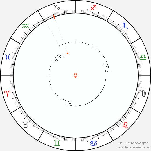 Mercury Retrograde Astro Calendar 2087