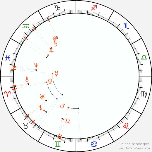 Calendario astrológico - Abril 2021