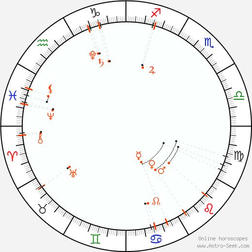 Monthly Astro Calendar Agosto 2019, Online Astrology