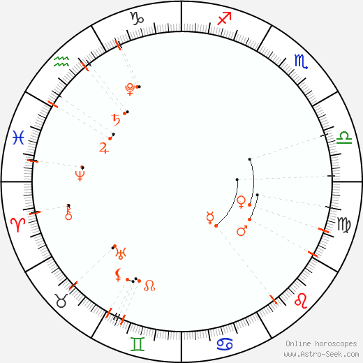 Calendario astrológico - Agosto 2021