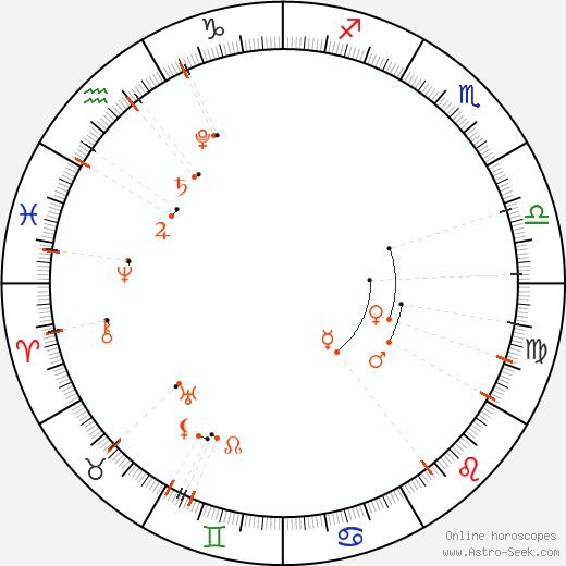 Calendario astrológico - Ağustos 2021
