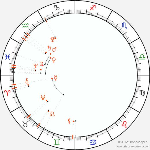 Астро календарь - Апрель 2022