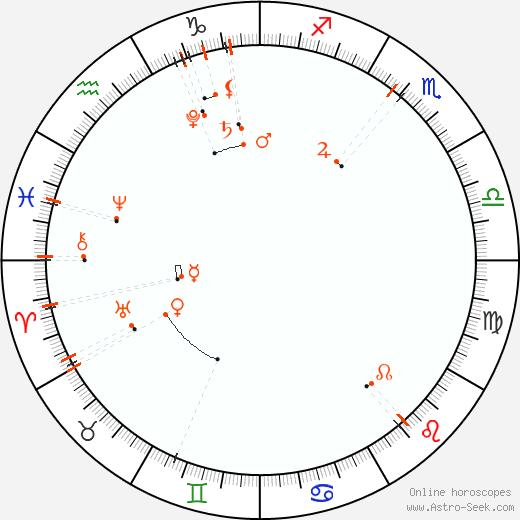 Monthly Astro Calendar April 2018, Online Astrology