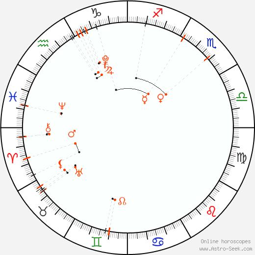 Calendario astrológico - Aralık 2020