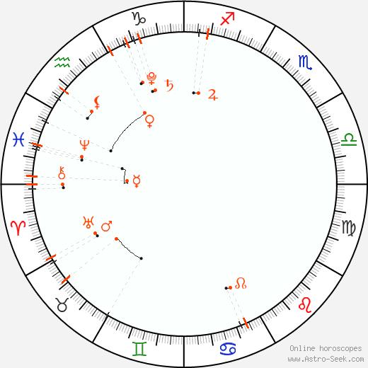 Monthly Astro Calendar Březen 2019, Online Astrology