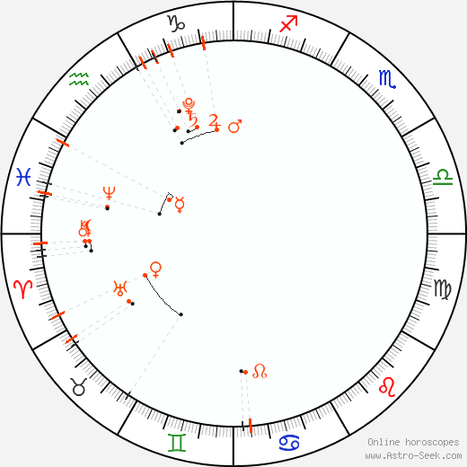 Monthly Astro Calendar Březen 2020, Online Astrology