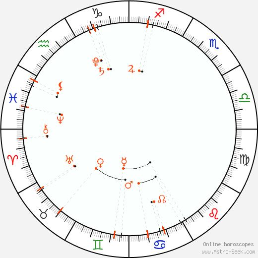 Monthly Astro Calendar Červen 2019, Online Astrology