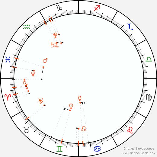 Monthly Astro Calendar Červen 2020, Online Astrology
