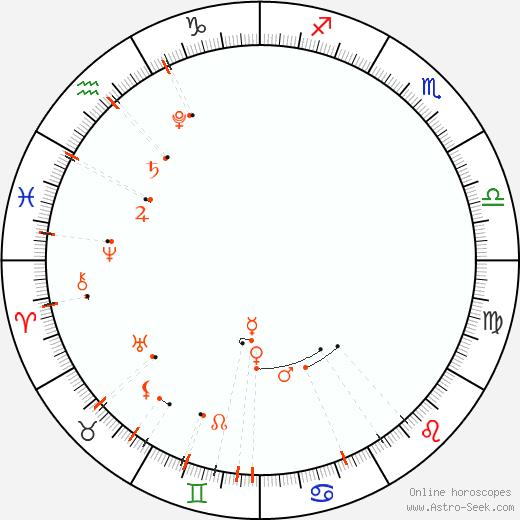 Monthly Astro Calendar Červen 2021, Online Astrology