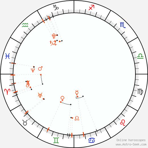 Monthly Astro Calendar Červenec 2020, Online Astrology