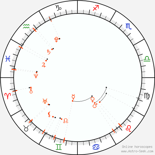 Monthly Astro Calendar Červenec 2021, Online Astrology