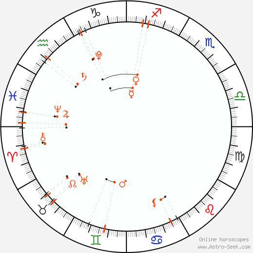 Астро календарь - Декабрь 2022