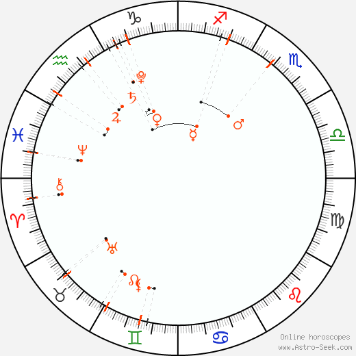 Monthly Astro Calendar Dicembre 2021, Online Astrology