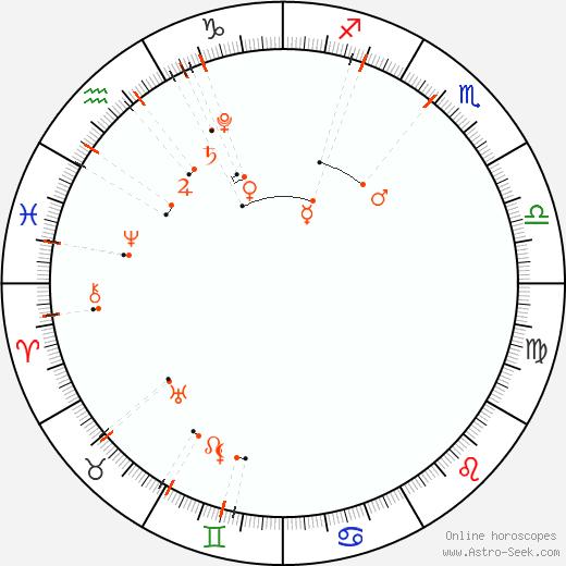 Calendario astrológico - Diciembre 2021