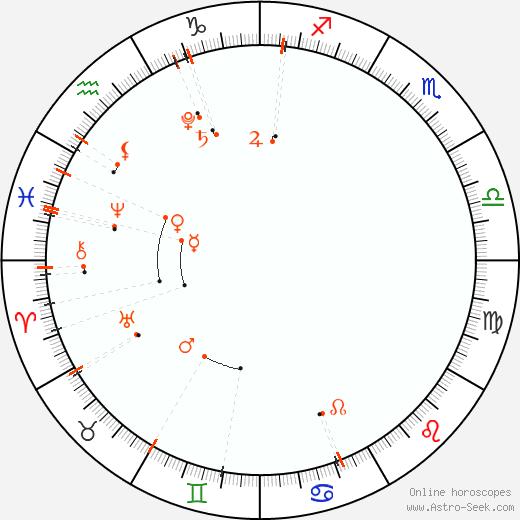 Monthly Astro Calendar Duben 2019, Online Astrology
