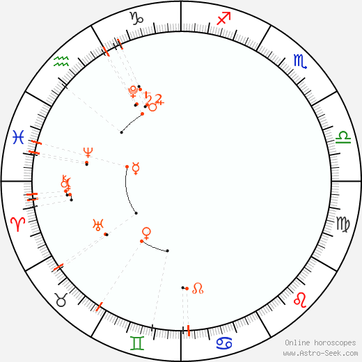 Monthly Astro Calendar Duben 2020, Online Astrology